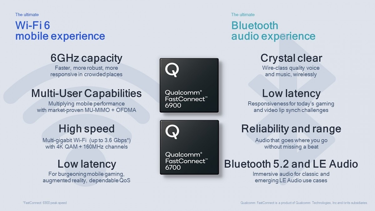 Qualcomm-FastConnect-6900-and-6700-Product-Features